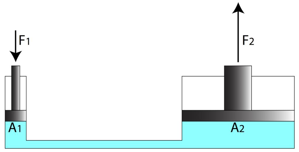 Principio de pascal prensa hidráulica