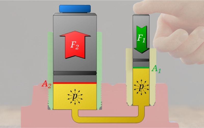 Principio de pascal aplicado en la prensa hidráulica